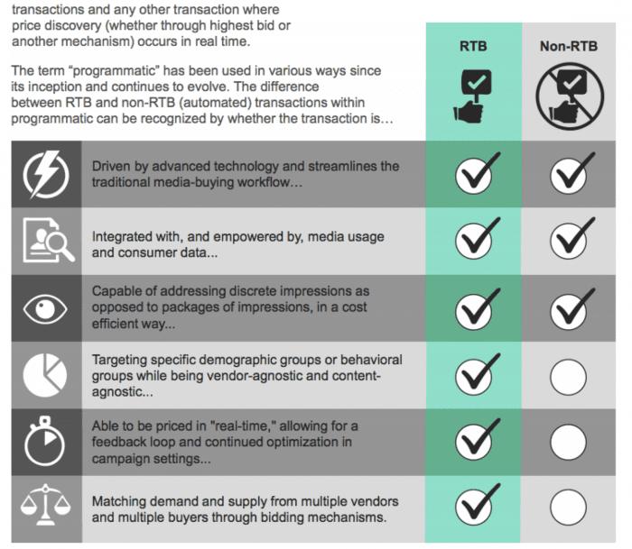 Definizione di marketing programmatico - rtb vs non rtb