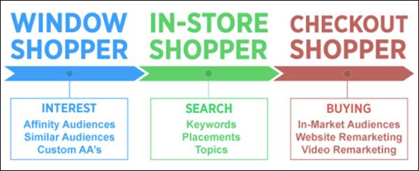 Le 3 fasi del ciclo di acquisto: vetrina, acquirente in negozio, acquirente di cassa
