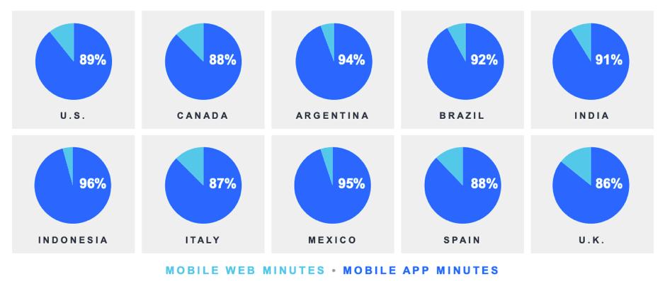 "App mobile e minuti web come percentuale ""larghezza ="" 939 ""altezza ="" 397 ""srcset ="" https://www.smartinsights.com/wp-content/uploads/2019/11/Mobile-app-and-web-minutes -as-percentuale.png 939w, https://www.smartinsights.com/wp-content/uploads/2019/11/Mobile-app-and-web-minutes-as-percentage-550x233.png 550w, https: / /www.smartinsights.com/wp-content/uploads/2019/11/Mobile-app-and-web-minutes-as-percentage-700x296.png 700w, https://www.smartinsights.com/wp-content/ uploads / 2019/11 / Mobile-app-and-web-minutes-as-percentuale-150x63.png 150w, https://www.smartinsights.com/wp-content/uploads/2019/11/Mobile-app-and -web-minutes-as-percentuale-768x325.png 768w, https://www.smartinsights.com/wp-content/uploads/2019/11/Mobile-app-and-web-minutes-as-percentage-250x106. png 250w ""size ="" (larghezza massima: 939px) 100vw, 939px"