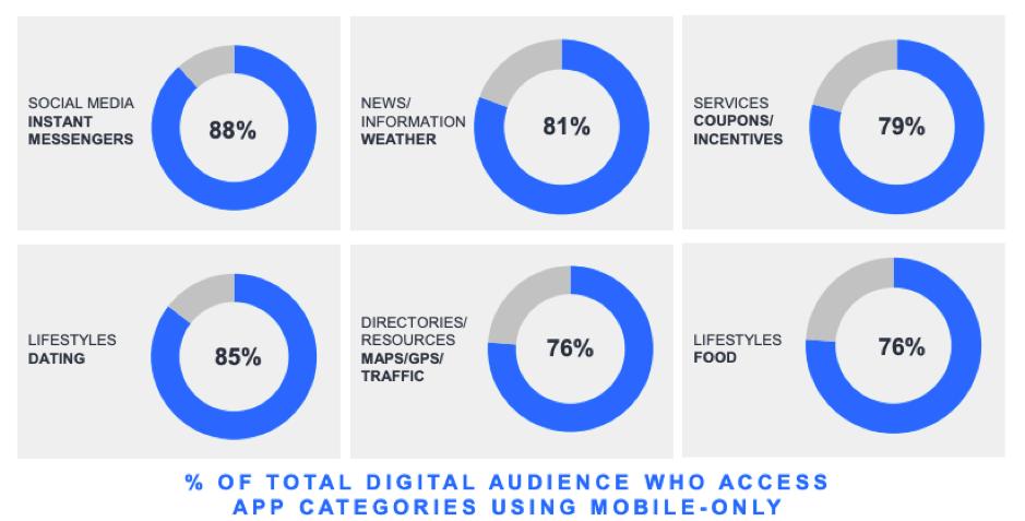 """Percentuale di categorie di app digitali wgi axxwss per pubblico digitale utilizzando solo la larghezza """"mobile ="""" 939 """"height ="""" 477 """"srcset ="""" https://www.smartinsights.com/wp-content/uploads/2019/11/Percentage-of- digital-audience-wgi-axxwss-categorie-app-using-mobile-only.png 939w, https://www.smartinsights.com/wp-content/uploads/2019/11/Percentage-of-digital-audience-wgi -axxwss-app-categorie-using-mobile-only-550x279.png 550w, https://www.smartinsights.com/wp-content/uploads/2019/11/Percentage-of-digital-audience-wgi-axxwss- categorie-app-using-mobile-only-700x356.png 700w, https://www.smartinsights.com/wp-content/uploads/2019/11/Percentage-of-digital-audience-wgi-axxwss-app-categories -using-mobile-only-150x76.png 150w, https://www.smartinsights.com/wp-content/uploads/2019/11/Percentage-of-digital-audience-wgi-axxwss-app-categories-using- mobile-only-768x390.png 768w, https://www.smartinsights.com/wp-content/uploads/2019/11/Percentage-of-digital-audience-wgi-axxwss-app-categories-using-mobile-mobile -250x127.png 250w """" dimensioni = """"(larghezza massima: 939px) 100vw, 939px"""
