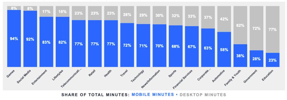 """Quota del totale dei minuti mobili e desktop tra le categorie """"larghezza ="""" 939 """"altezza ="""" 329 """"srcset ="""" https://www.smartinsights.com/wp-content/uploads/2019/11/Share-of-total-mobile -and-desktop-minutes-across-categorie.png 939w, https://www.smartinsights.com/wp-content/uploads/2019/11/Share-of-total-mobile-and-desktop-minutes-across- categorie-550x193.png 550w, https://www.smartinsights.com/wp-content/uploads/2019/11/Share-of-total-mobile-and-desktop-minutes-across-categories-700x245.png 700w, https://www.smartinsights.com/wp-content/uploads/2019/11/Share-of-total-mobile-and-desktop-minutes-across-categories-150x53.png 150w, https: //www.smartinsights .com / wp-content / uploads / 2019/11 / Share-of-total-mobile-and-desktop-minutes-across-categorie-768x269.png 768w, https://www.smartinsights.com/wp-content/ uploads / 2019/11 / Quota-di-minuti-mobili-e-desktop-minuti-tra-categorie-250x88.png 250w """"dimensioni ="""" (larghezza massima: 939px) 100vw, 939px"""