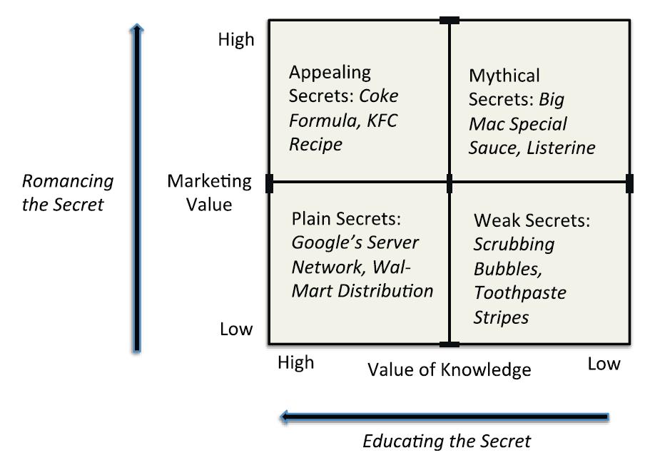 quadrante di diversi tipi di segreti negli affari.