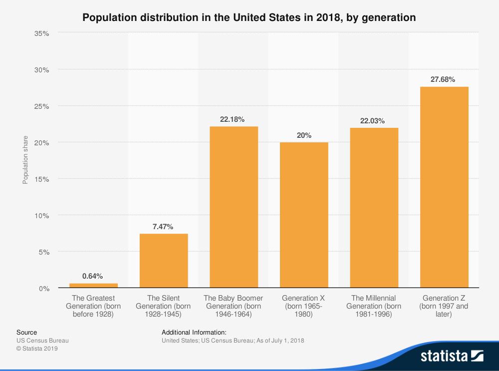 gen z popolazione stat
