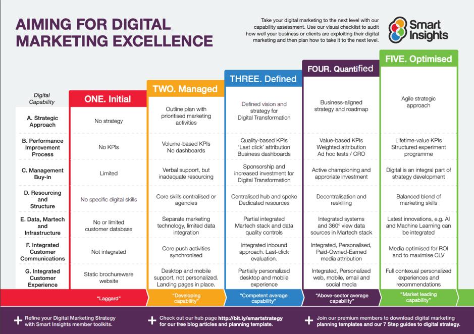 Puntando al modello di eccellenza del marketing digitale