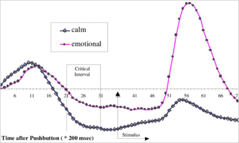 Misurare le emozioni