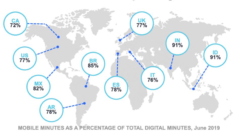 "Minuti mobili come percentuale dei minuti digitali totali nel mondo ""width ="" 939 ""height ="" 525 ""srcset ="" https://www.smartinsights.com/wp-content/uploads/2019/11/Mobile-minutes- come-una-percentuale-di-totale-minuti-digitali-attraverso-il-mondo.png 939w, https://www.smartinsights.com/wp-content/uploads/2019/11/Mobile-minutes-as-a -percentage-of-total-digital-minutes-across-the-world-550x308.png 550w, https://www.smartinsights.com/wp-content/uploads/2019/11/Mobile-minutes-as-a- percentuale-di-totale-minuti-digitali-attraverso-il-mondo-700x391.png 700w, https://www.smartinsights.com/wp-content/uploads/2019/11/Mobile-minutes-as-a-percentage -of-total-digital-minutes-across-the-world-150x84.png 150w, https://www.smartinsights.com/wp-content/uploads/2019/11/Mobile-minutes-as-a-percentage- of-total-digital-minutes-across-the-world-768x429.png 768w, https://www.smartinsights.com/wp-content/uploads/2019/11/Mobile-minutes-as-a-percentage-of -total-digital-minutes-across-the-world-250x140.png 250w ""dimensioni ="" (max-wi dth: 939px) 100vw, 939px"