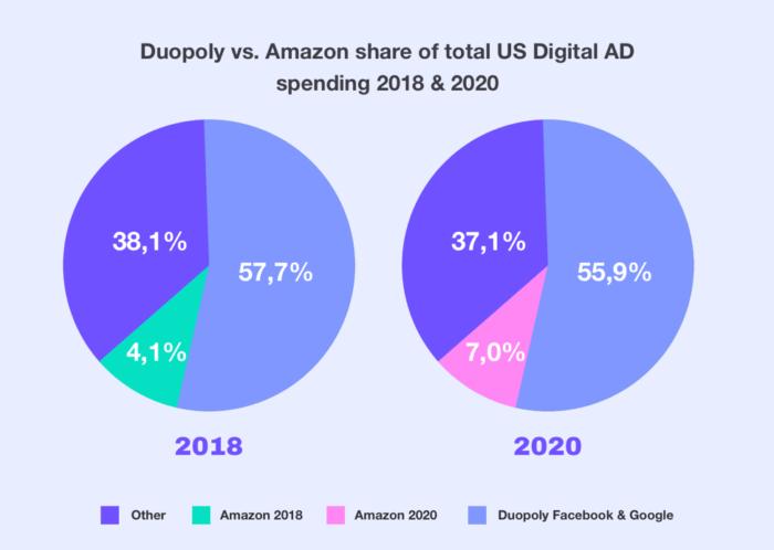 Quota Amazon della spesa pubblicitaria digitale totale negli Stati Uniti