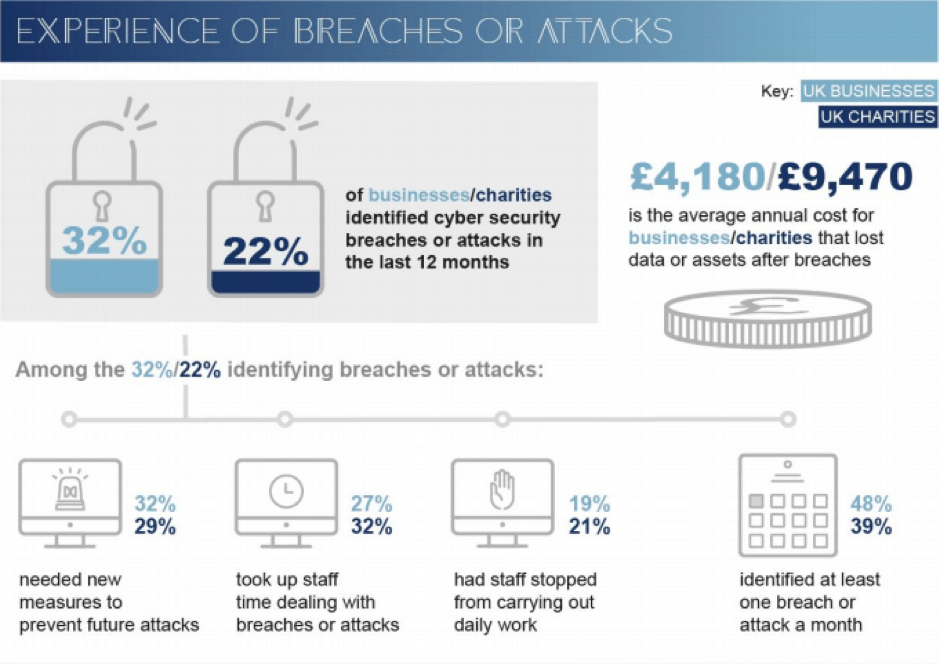 Esperienza di violazioni dei dati o attacchi informatici