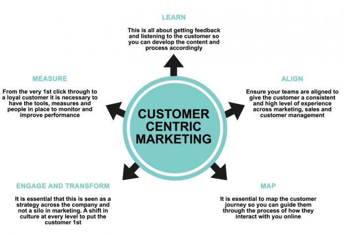 Requisiti di marketing incentrati sul cliente