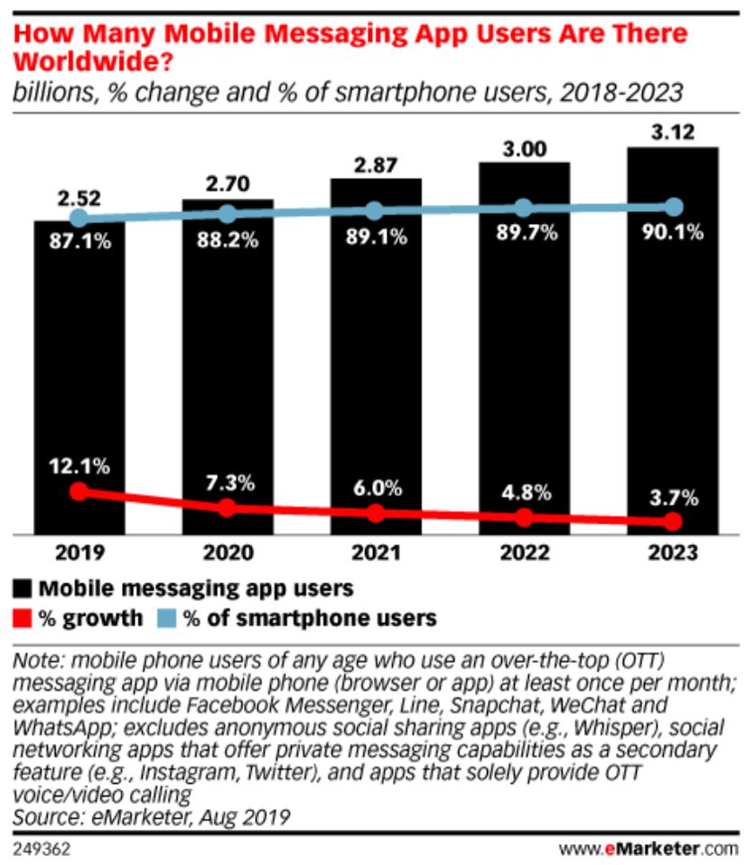 """App di messaggistica mobile in tutto il mondo """"width ="""" 837 """"height ="""" 958 """"srcset ="""" https://megamarketing.it/wp-content/uploads/2019/12/1575179156_279_Le-tendenze-del-commercio-sociale-per-il-2020-sono-da-tenere-d39occhio.png 837w, https : //www.smartinsights.com/wp-content/uploads/2019/11/Worldwide-mobile-messaging-apps-550x630.png 550w, https://www.smartinsights.com/wp-content/uploads/2019/ 11 / Worldwide-mobile-messaging-apps-700x801.png 700w, https://www.smartinsights.com/wp-content/uploads/2019/11/Worldwide-mobile-messaging-apps-131x150.png 131w, https: //www.smartinsights.com/wp-content/uploads/2019/11/Worldwide-mobile-messaging-apps-768x879.png 768w, https://www.smartinsights.com/wp-content/uploads/2019/11 /Worldwide-mobile-messaging-apps-250x286.png 250w """"dimensioni ="""" (larghezza massima: 837px) 100vw, 837px"""