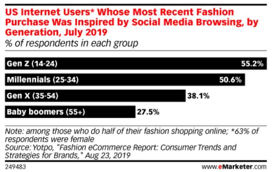 """Acquisti di moda ispirati ai social media """"width ="""" 914 """"height ="""" 572 """"srcset ="""" https://www.smartinsights.com/wp-content/uploads/2019/11/Fashion-purchases-inspired-by-social- media.png 914w, https://www.smartinsights.com/wp-content/uploads/2019/11/Fashion-purchases-inspired-by-social-media-550x344.png 550w, https: //www.smartinsights. com / wp-content / uploads / 2019/11 / Fashion-acquisti-ispirato-dai-social-media-700x438.png 700w, https://www.smartinsights.com/wp-content/uploads/2019/11/Fashion -purchases-ispirato-da-social-media-150x94.png 150w, https://www.smartinsights.com/wp-content/uploads/2019/11/Fashion-purchases-inspired-by-social-media-768x481. png 768w, https://www.smartinsights.com/wp-content/uploads/2019/11/Fashion-purchases-inspired-by-social-media-250x156.png 250w """"size ="""" (larghezza massima: 914px) 100vw, 914px"""