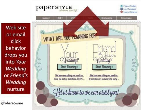 Esempio di personalizzazione dell'email