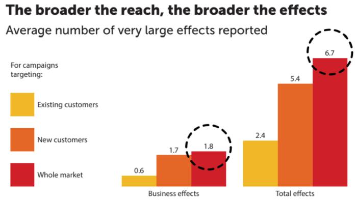 """Numero medio di effetti molto grandi riportati """"larghezza ="""" 640 """"altezza ="""" 359 """"srcset ="""" https://www.smartinsights.com/wp-content/uploads/2019/12/Average-number-of-very-large -effects-segnala-700x393.png 700w, https://www.smartinsights.com/wp-content/uploads/2019/12/Average-number-of-very-large-effects-reported-550x308.png 550w, https : //www.smartinsights.com/wp-content/uploads/2019/12/Average-number-of-very-large-effects-reported-150x84.png 150w, https://www.smartinsights.com/wp- content / uploads / 2019/12 / Average-number-of-very-large-effects-segnala-768x431.png 768w, https://www.smartinsights.com/wp-content/uploads/2019/12/Average-number -of-molto-grandi-effetti-riportati-250x140.png 250w, https://www.smartinsights.com/wp-content/uploads/2019/12/Average-number-of-very-large-effects-reported. png 895w """"size ="""" (larghezza massima: 640px) 100vw, 640px"""