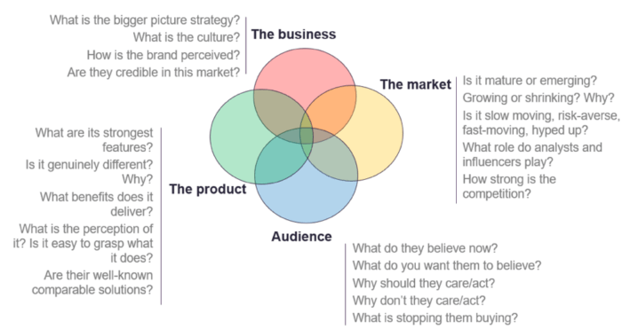"""4 aree di un problema di marketing """"width ="""" 640 """"height ="""" 339 """"srcset ="""" https://www.smartinsights.com/wp-content/uploads/2019/12/4-areas-of-a-marketing- problem-700x371.png 700w, https://www.smartinsights.com/wp-content/uploads/2019/12/4-areas-of-a-marketing-problem-550x291.png 550w, https: // www. smartinsights.com/wp-content/uploads/2019/12/4-areas-of-a-marketing-problem-150x79.png 150w, https://www.smartinsights.com/wp-content/uploads/2019/12 /4-areas-of-a-marketing-problem-768x407.png 768w, https://www.smartinsights.com/wp-content/uploads/2019/12/4-areas-of-a-marketing-problem- 250x132.png 250w, https://www.smartinsights.com/wp-content/uploads/2019/12/4-areas-of-a-marketing-problem.png 974w """"dimensioni ="""" (larghezza massima: 640px) 100vw, 640px"""