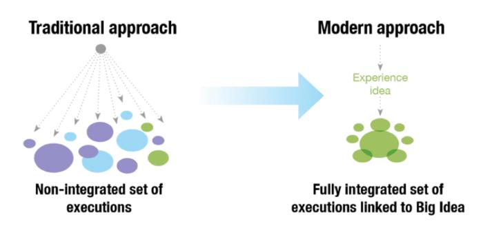 """Approccio tradizionale contro moderno """"larghezza ="""" 640 """"height ="""" 312 """"srcset ="""" https://megamarketing.it/wp-content/uploads/2019/12/1575373852_565_5-passaggi-per-la-creazione-di-una-campagna-di-comunicazione-di-marketing-integrata.png 700w , https://www.smartinsights.com/wp-content/uploads/2019/12/Traditional-versus-modern-approach-550x268.png 550w, https://www.smartinsights.com/wp-content/uploads/ 2019/12 / Traditional-versus-modern-approach-150x73.png 150w, https://www.smartinsights.com/wp-content/uploads/2019/12/Traditional-versus-modern-approach-768x374.png 768w, https://www.smartinsights.com/wp-content/uploads/2019/12/Traditional-versus-modern-approach-250x122.png 250w, https://www.smartinsights.com/wp-content/uploads/2019 /12/Traditional-versus-modern-approach.png 914w """"size ="""" (larghezza massima: 640px) 100vw, 640px"""