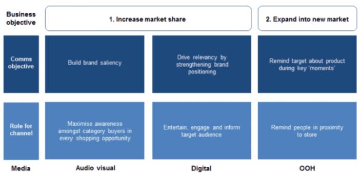 """Campagna di sensibilizzazione sul marchio """"width ="""" 640 """"height ="""" 310 """"srcset ="""" https://megamarketing.it/wp-content/uploads/2019/12/1575373853_310_5-passaggi-per-la-creazione-di-una-campagna-di-comunicazione-di-marketing-integrata.png 700w, https: //www.smartinsights.com/wp-content/uploads/2019/12/Brand-awareness-campaign-550x266.png 550w, https://www.smartinsights.com/wp-content/uploads/2019/12/Brand -awareness-campaign-150x73.png 150w, https://www.smartinsights.com/wp-content/uploads/2019/12/Brand-awareness-campaign-768x372.png 768w, https://www.smartinsights.com /wp-content/uploads/2019/12/Brand-awareness-campaign-250x121.png 250w, https://www.smartinsights.com/wp-content/uploads/2019/12/Brand-awareness-campaign.png 970w """"size ="""" (larghezza massima: 640px) 100vw, 640px"""
