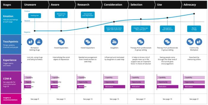 """Percorso clienti integrato """"width ="""" 640 """"height ="""" 325 """"srcset ="""" https://megamarketing.it/wp-content/uploads/2019/12/1575373853_66_5-passaggi-per-la-creazione-di-una-campagna-di-comunicazione-di-marketing-integrata.png 700w, https: //www.smartinsights.com/wp-content/uploads/2019/12/Integrated-customer-journey-550x280.png 550w, https://www.smartinsights.com/wp-content/uploads/2019/12/Integrated -customer-journey-150x76.png 150w, https://www.smartinsights.com/wp-content/uploads/2019/12/Integrated-customer-journey-768x391.png 768w, https://www.smartinsights.com /wp-content/uploads/2019/12/Integrated-customer-journey-250x127.png 250w, https://www.smartinsights.com/wp-content/uploads/2019/12/Integrated-customer-journey.png 991w """"size ="""" (larghezza massima: 640px) 100vw, 640px"""