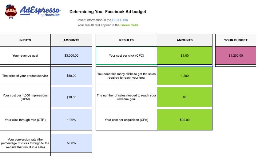 Calcolatore del budget degli annunci di Facebook