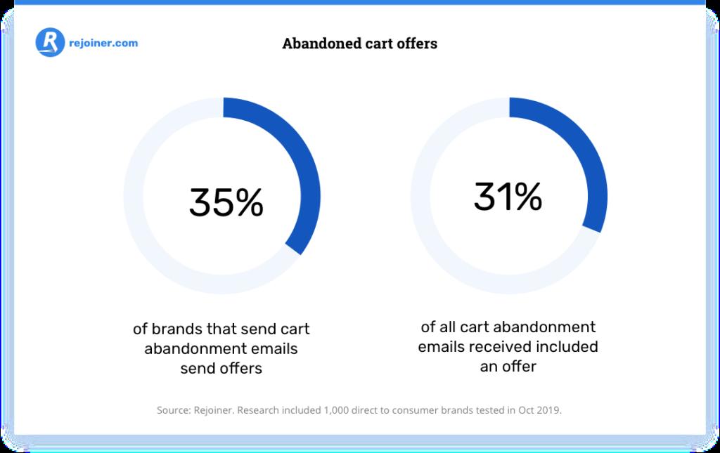 percentuale di marchi che inviano offerte e-mail di abbandono del carrello.