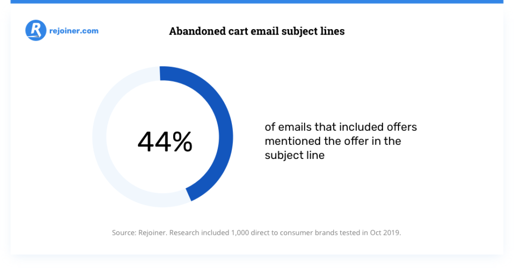 linee di oggetto e-mail carrello abbandonato.