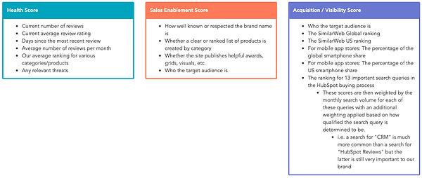 Come abbiamo dato la priorità ai siti di recensioni che ci interessano su HubSpot