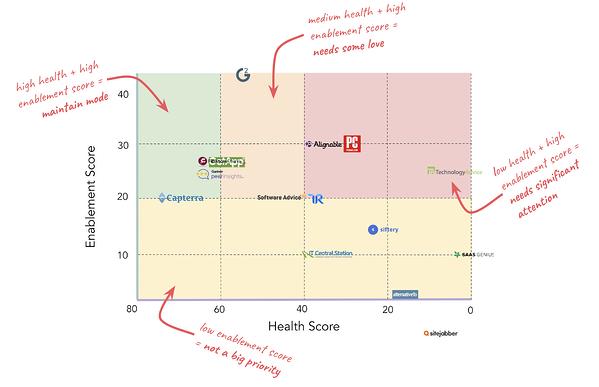 in che modo hubspot ha dato la priorità all'abilitazione dei siti di revisione e alla matrice del punteggio di integrità