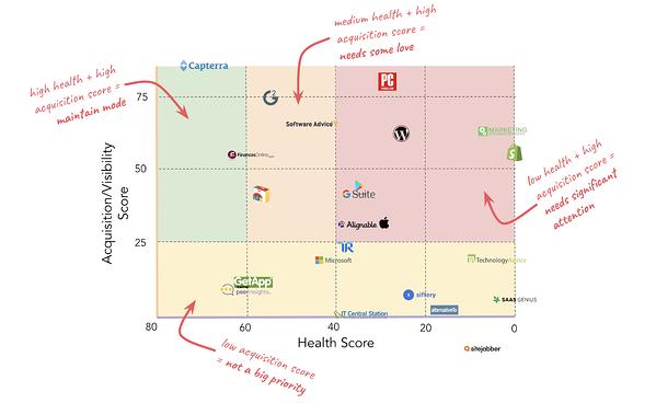 come hubspot ha dato la priorità all'acquisizione dei siti di recensioni e alla matrice del punteggio di integrità