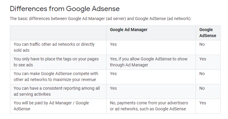 google ad manager vs. google ads: differenze