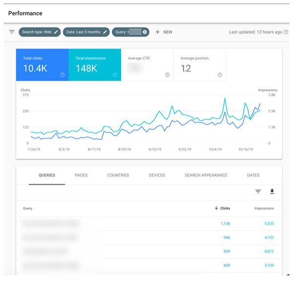 Un esempio di analisi di Google Search Console