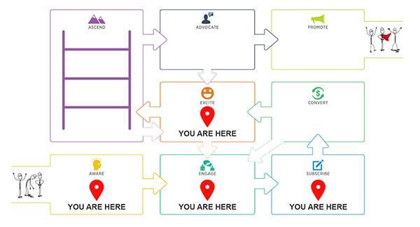 Fasi di marketing dei contenuti Value Journey del cliente