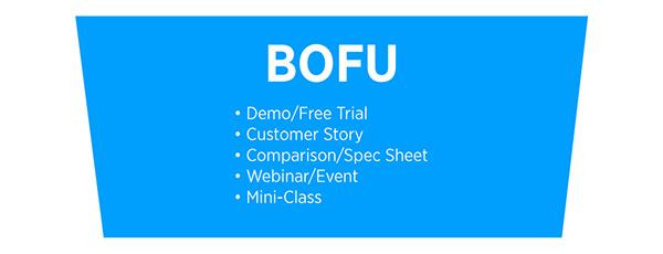 Esempi di contenuto BOFU: demo / prova gratuita, storia del cliente, confronto / scheda tecnica, webinar / evento, mini-classe