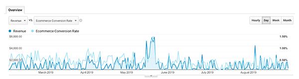 Un grafico che mostra le entrate da marzo ad agosto