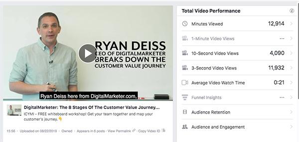 L'analisi delle prestazioni video totali per il video CVJ di Ryan