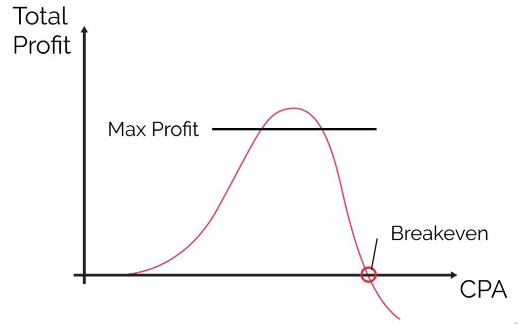 La curva del profitto