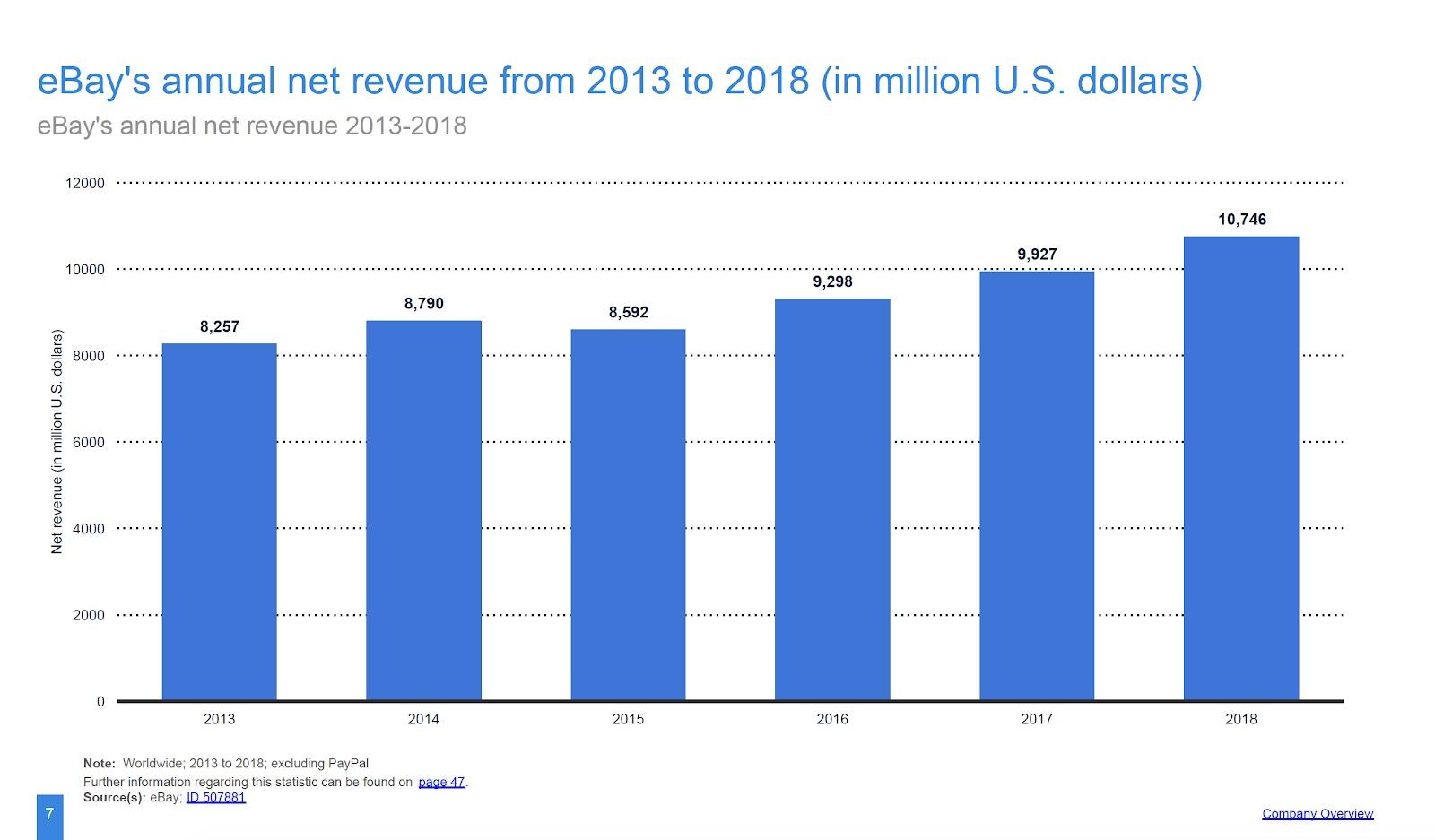 ebay entrate nette annuali