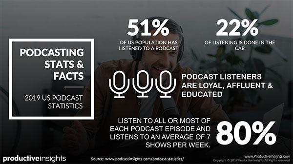 Statistiche e fatti sui podcast: il 51% della popolazione americana ha ascoltato un podcast, il 22% dell'ascolto è fatto in macchina e l'80% ascolta tutto o la maggior parte di ogni episodio podcast