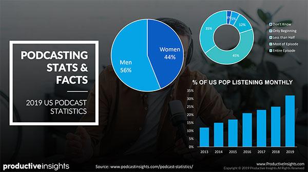 Statistiche e fatti sui podcast: il 56% degli uomini e il 44% delle donne ascoltano i podcast, il 45% ascolta un intero episodio e il 35% della popolazione americana ascolta mensilmente