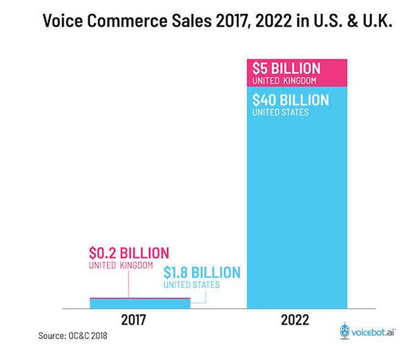 Grafico delle vendite del commercio vocale rispetto al 2017 ($ 1,8 miliardi di US) e al 2022 ($ 40 miliardi)