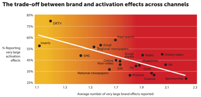 Scambio tra marca e sforzi di attivazione attraverso i canali