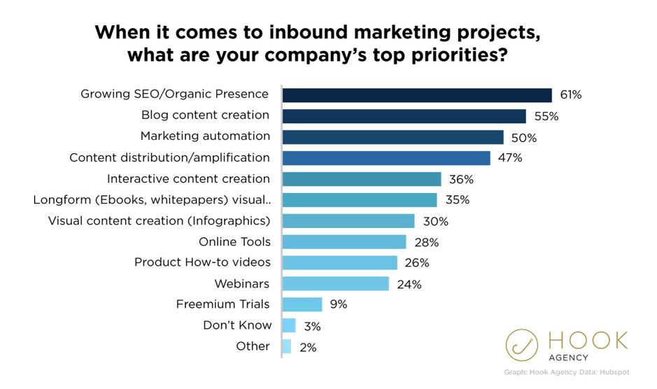 """Principali priorità del marketing in entrata """"width ="""" 939 """"height ="""" 556 """"srcset ="""" https://megamarketing.it/wp-content/uploads/2019/12/Come-creare-un-budget-di-marketing-digitale-efficace-per-il-2020.png 939w, https : //www.smartinsights.com/wp-content/uploads/2019/11/Inbound-marketing-top-priorities-550x326.png 550w, https://www.smartinsights.com/wp-content/uploads/2019/ 11 / Inbound-marketing-top-Priorità-700x414.png 700w, https://www.smartinsights.com/wp-content/uploads/2019/11/Inbound-marketing-top-priorities-150x89.png 150w, https: //www.smartinsights.com/wp-content/uploads/2019/11/Inbound-marketing-top-priorities-768x455.png 768w, https://www.smartinsights.com/wp-content/uploads/2019/11 /Inbound-marketing-top-priorities-250x148.png 250w """"dimensioni ="""" (larghezza massima: 939px) 100vw, 939px"""