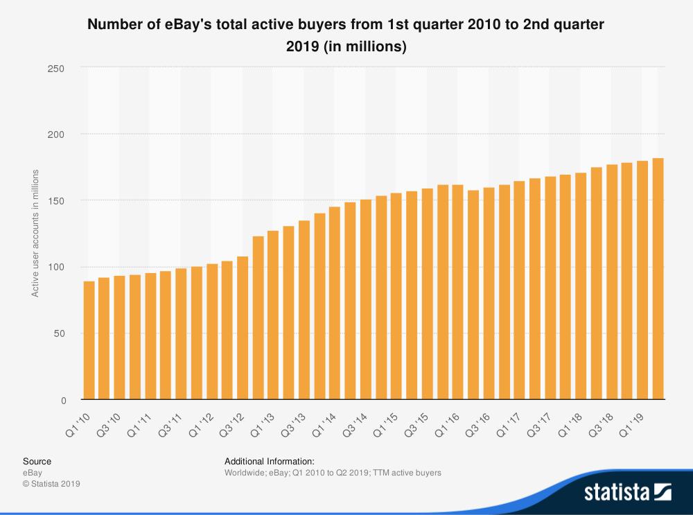 statistica id242235 acquirenti attivi totali ebay nel mondo 2010 2019