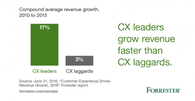 CXLeaderGrowth