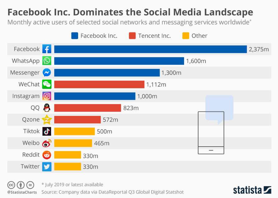 Utenti mensili attivi delle reti di social media
