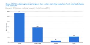 Grafico: percentuale di esperti di marketing B2C che pianifica le modifiche ai budget di marketing dei contenuti in N America dal 2018 al 2019
