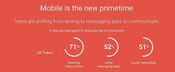 Pensa con i dati di Google sull'utilizzo mobile degli adolescenti