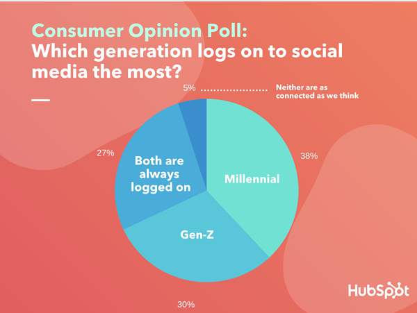 Sondaggio d'opinione dei consumatori: quale generazione accede maggiormente ai social media? utilizzando dati lucidi