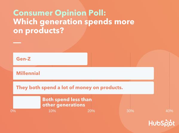 I consumatori percorrono le abitudini di acquisto percepite millennial e gen z con il sondaggio software Lucid