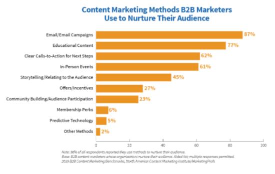 Metodi di marketing dei contenuti B2B