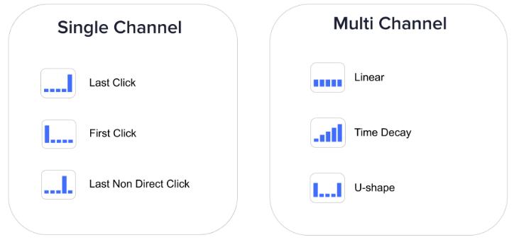 grafica di attribuzione a singolo canale vs. multicanale.