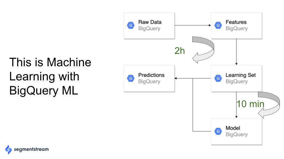 esempio di processo semplificato con google bigquery ml.